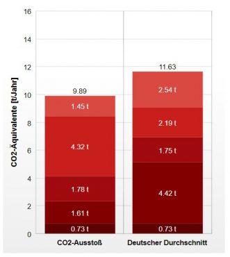 Our CO2 - Balance (per year, per person)